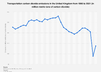Net CO2 emissions from transport in the United Kingdom (UK) 1990-2016