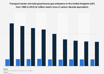 End-user greenhouse gas emissions from transport in the United Kingdom (UK) 1990-2016