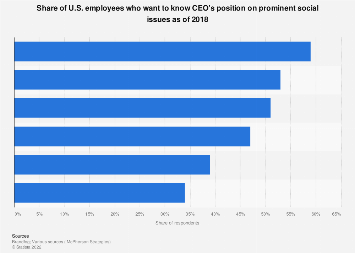 Importance of CEO stance on social issues according to U.S. consumers 2018