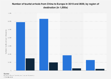Number of outbound trips from China to Europe in 2017, by region of destination