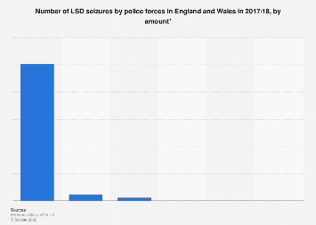 Size of police LSD seizures in England and Wales (UK) 2018