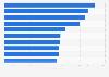 Highest grossing movies starring Brad Pitt 2014