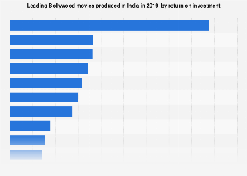 Leading Bollywood movies in India 2017, by profit