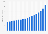 U.S. sales volume of tequila 2004-2018