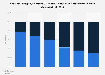 Umfrage zur Nutzung von Smartphone oder Tablet zum mobilen Einkauf bis 2016