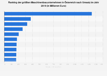 Ranking der größten Maschinenbauunternehmen in Österreich nach Umsatz 2017