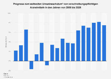 Jährliches Umsatzwachstum von verschreibungspflichtigen Arzneimitteln 2009-2024