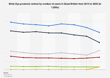 Leading Birds Eye products in the United Kingdom (UK) 2013-2017, by number of users