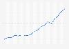 Anzahl der Übernachtungen von Touristen in Wien bis 2013