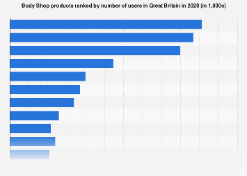 Leading Body Shop products in the United Kingdom (UK) 2013-2017, by number of users