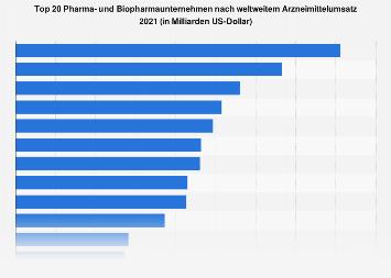 Pharmaunternehmen nach weltweitem Umsatz mit verschreibungspflichtigen Arzneimitteln