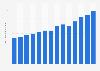 Patrón tequila's global sales volume 2009-2017