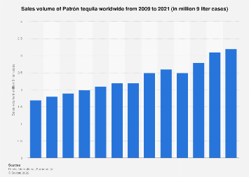 Patrón tequila's global sales volume 2009-2016