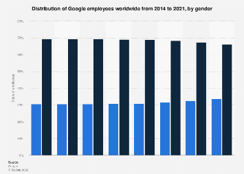 Google: global corporate demography 2014-2018, by gender