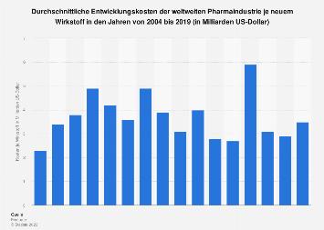 Entwicklungskosten der weltweiten Pharmaindustrie je neuem Wirkstoff bis 2017