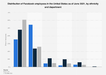 Facebook: U.S. corporate demography 2018, by ethnicity and department