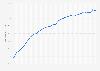 Anteil der mobilen Site-Visits von Zalando bis zum 1. Quartal 2019