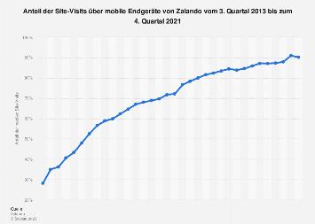 Anteil der mobilen Site-Visits von Zalando bis zum 3. Quartal 2017
