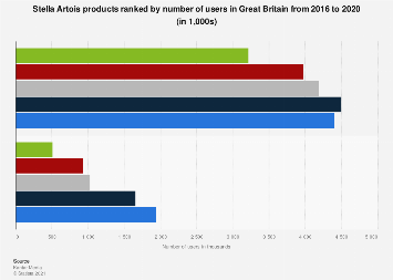 Leading Stella Artois products in the UK 2016-2017, by number of users