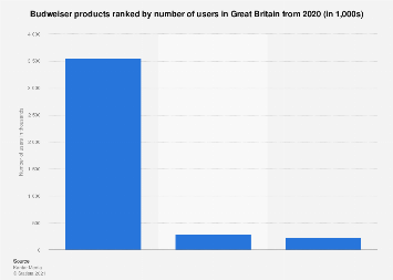 Leading Budweiser products in the United Kingdom (UK) 2017, by number of users