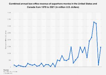 Superhero movies: domestic box office revenue