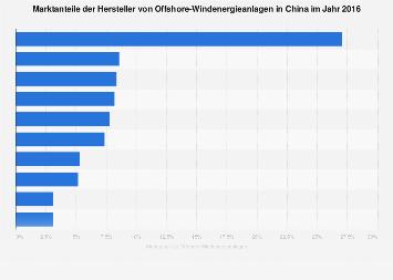Offshore-Windenergieanlagen - Marktanteile der Hersteller in China im Jahr 2016