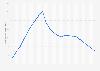 Bevölkerungsdichte in Estland bis 2017