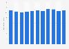 Fertilitätsrate in Estland bis 2016