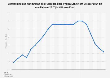Philipp Lahm Marktwertentwicklung Bis 2017 Statista