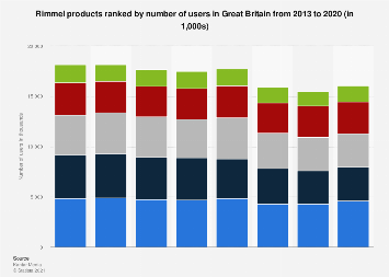 Leading Rimmel products in the United Kingdom (UK) 2013-2017, by number of users