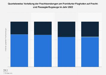 Frachtverteilung am Frankfurter Flughafen auf Fracht- und Passagierflugzeuge 2018