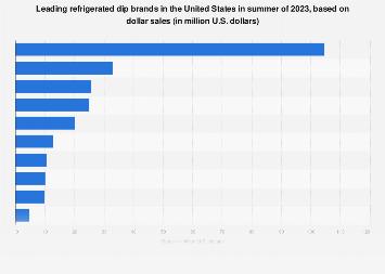Leading U.S. refrigerated dip brands 2018, based on dollar sales