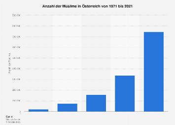 Muslime in Österreich bis 2016
