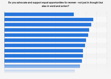 Active advocacy and support for equal opportunities for women 2017