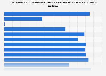 Zuschauerschnitt Hertha