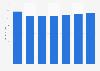 Ad spend per person in Finland 2012-2018