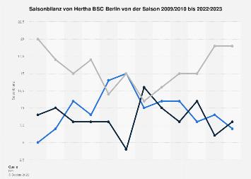Saisonbilanz von Hertha BSC Berlin in der Bundesliga bis 2019