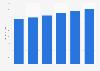Ad spend per person in South Korea 2015-2020