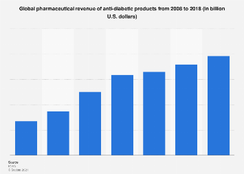 Global revenue of anti-diabetic products 2008-2017