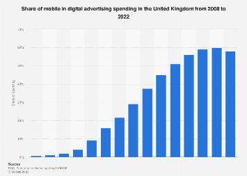 Mobile share of digital advertising spending in the United Kingdom (UK) 2008-2018