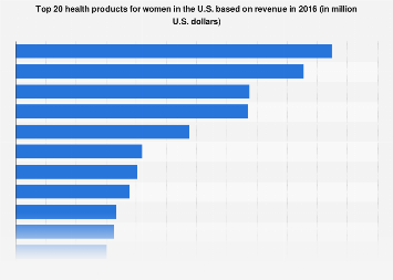Revenue from top 20 women health products in the U.S. 2016
