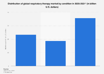 Distribution of global respiratory therapy market by condition 2015-2016