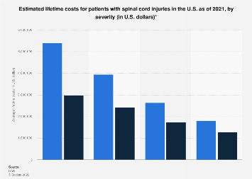 Average lifetime costs of having spinal cord injuries in the U.S. 2016