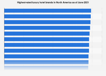 Highest-rated luxury hotel brands in North America as of May 2017