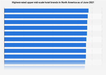 Highest-rated upper mid-scale hotel brands in North America as of May 2017