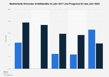 Marktanteile führender Antidiabetika 2017 und 2024