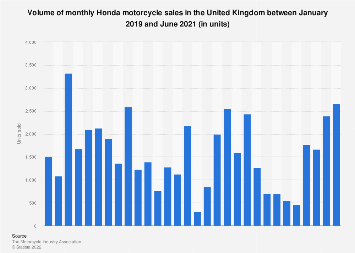 Monthly Honda motorcycle sales in the United Kingdom (UK) 2016-2019