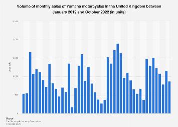 Monthly Yamaha motorcycle sales in the United Kingdom (UK) 2014-2018