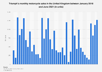 Monthly Triumph motorcycle registrations in the United Kingdom (UK) 2014-2018