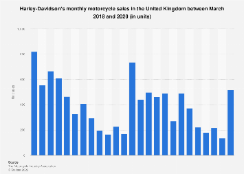 Monthly Harley-Davidson motorcycle sales in the United Kingdom (UK) 2016-2019